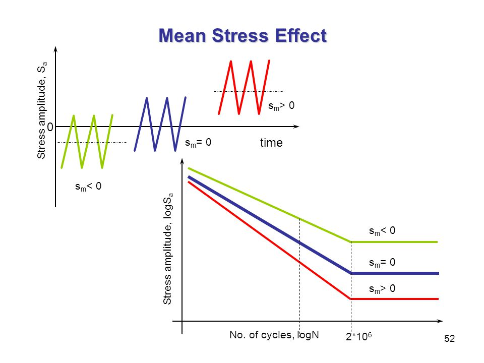 52 Mean Stress Effect s m < 0 s m = 0 s m > 0 No. of cycles, logN 2*10 6 Stress amplitude, logS a time s m < 0 s m = 0 s m > 0 Stress amplitude, S a 0
