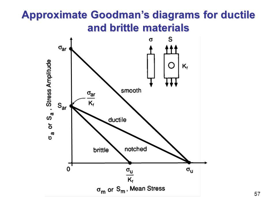 57 Approximate Goodman's diagrams for ductile and brittle materials KfKf KfKf KfKf
