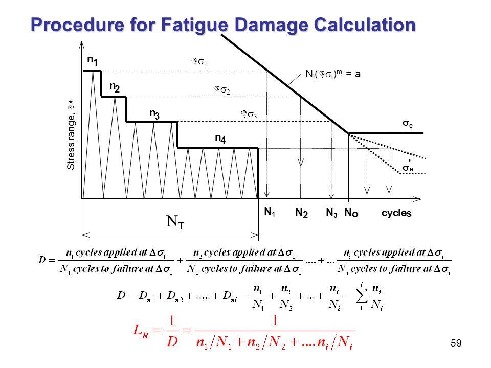 59 Procedure for Fatigue Damage Calculation NTNT n 1 n 2 n 3 n 4 cy c le s  e N o N 2  e ' N i (   i ) m = a  N1N1 N3N3   Stress