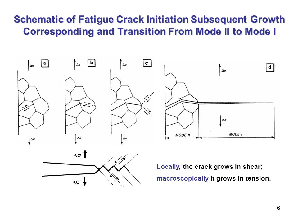 6 Locally, the crack grows in shear; macroscopically it grows in tension. ΔσΔσ ΔσΔσ c Schematic of Fatigue Crack Initiation Subsequent Growth Correspo