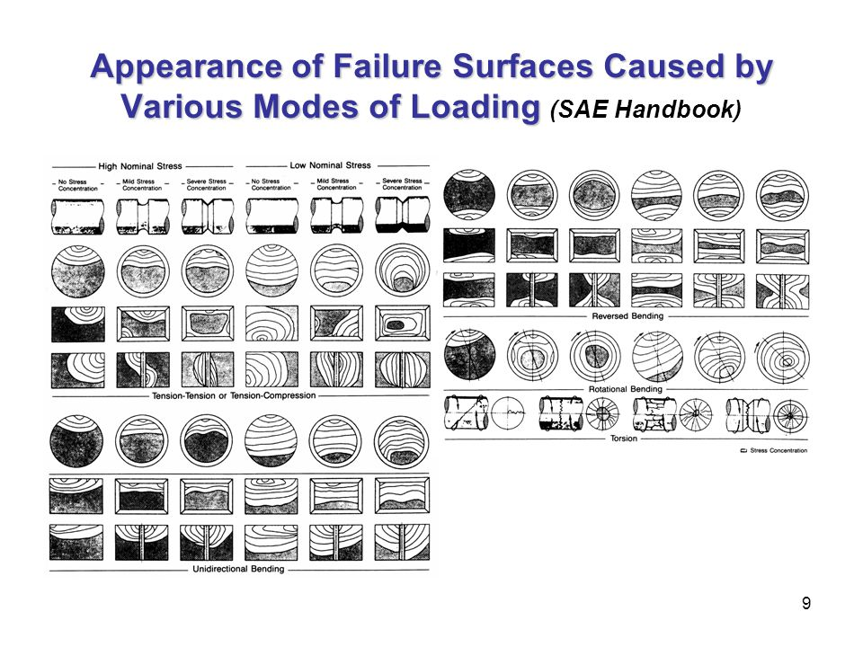9 Appearance of Failure Surfaces Caused by Various Modes of Loading Appearance of Failure Surfaces Caused by Various Modes of Loading (SAE Handbook)