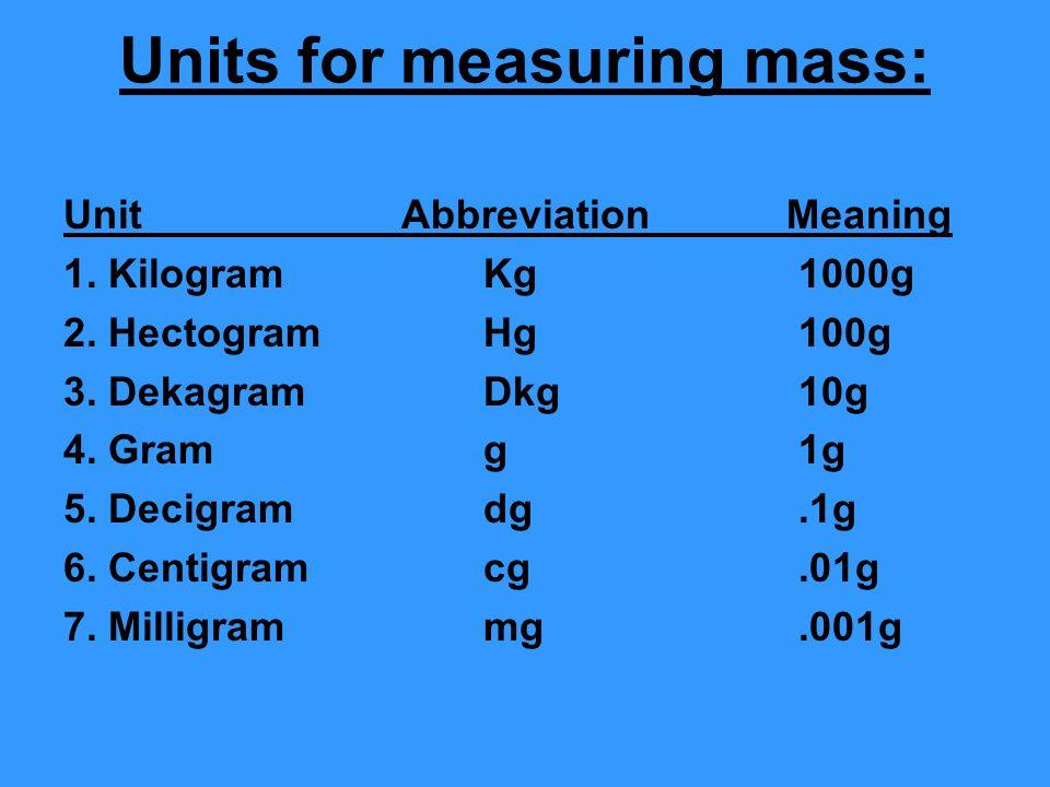 Units for measuring mass: Unit Abbreviation Meaning 1. KilogramKg1000g 2. Hectogram Hg100g 3. DekagramDkg10g 4. Gramg1g 5. Decigramdg.1g 6. Centigramc