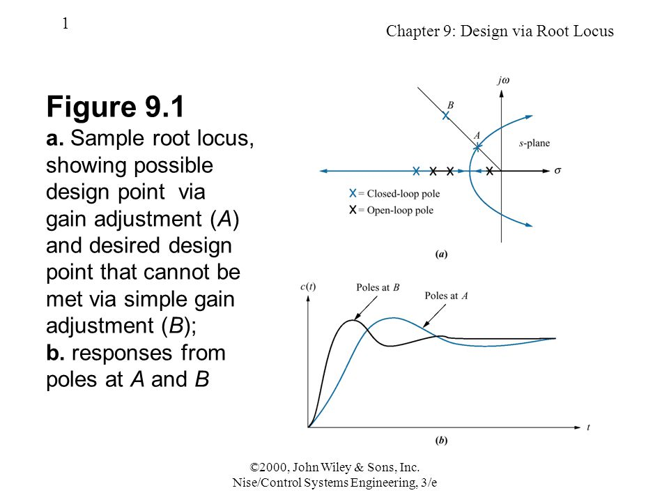 Chapter 9: Design via Root Locus 22 ©2000, John Wiley & Sons, Inc.
