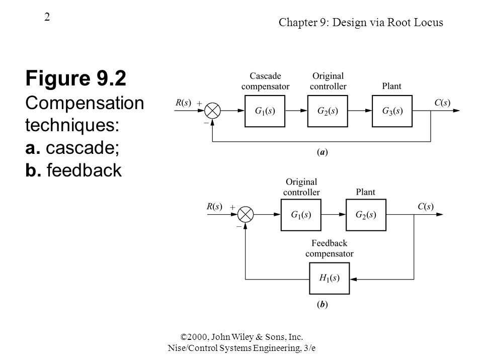 Chapter 9: Design via Root Locus 3 ©2000, John Wiley & Sons, Inc.