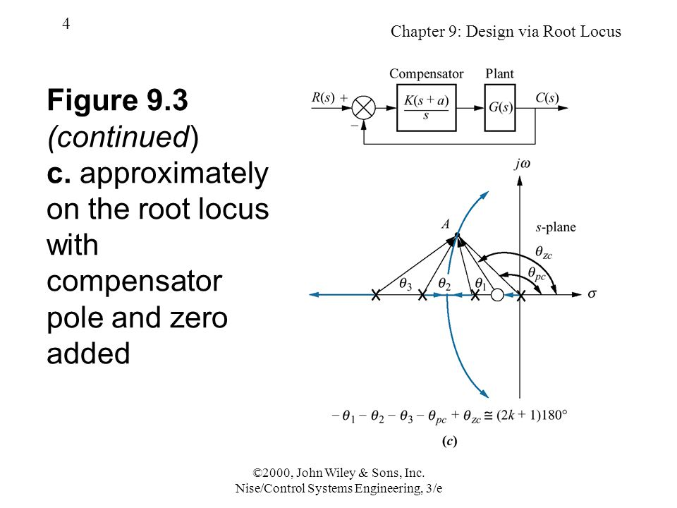 Chapter 9: Design via Root Locus 55 ©2000, John Wiley & Sons, Inc.