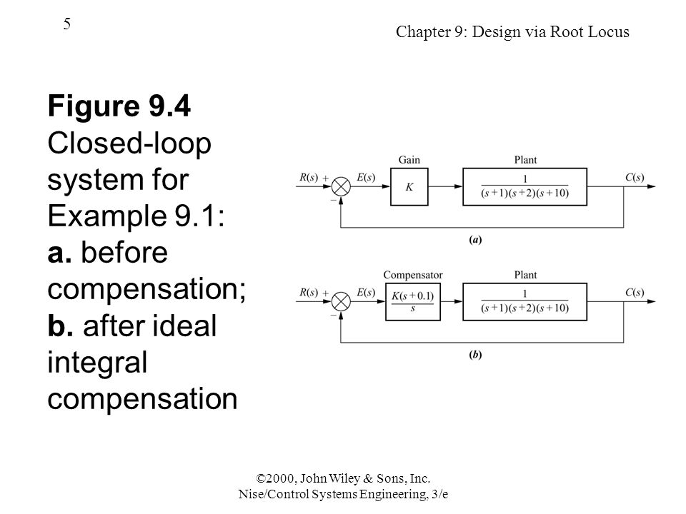 Chapter 9: Design via Root Locus 56 ©2000, John Wiley & Sons, Inc.