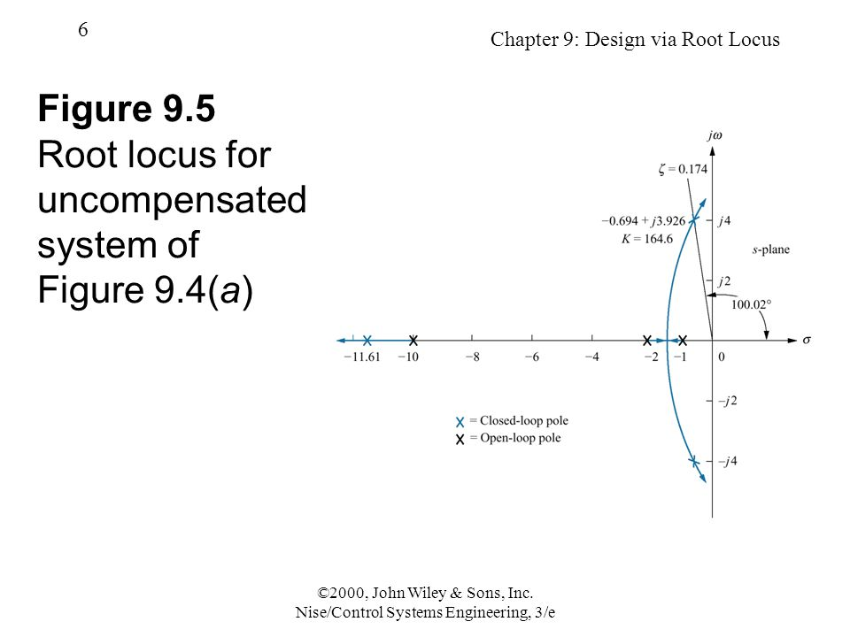 Chapter 9: Design via Root Locus 57 ©2000, John Wiley & Sons, Inc.