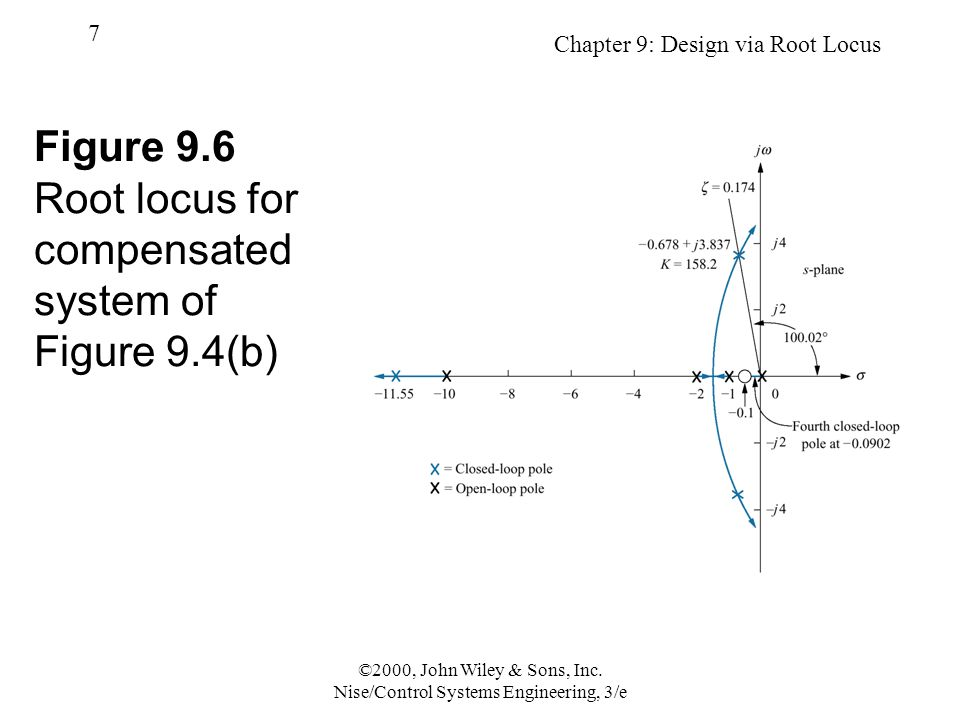 Chapter 9: Design via Root Locus 18 ©2000, John Wiley & Sons, Inc.
