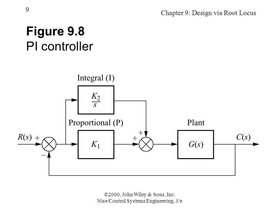 Chapter 9: Design via Root Locus 20 ©2000, John Wiley & Sons, Inc.