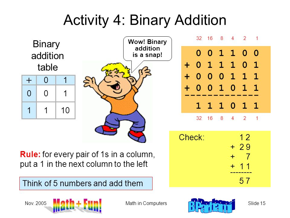 Nov. 2005Math in ComputersSlide 15 Activity 4: Binary Addition Check: 1 2 + 2 9 + 7 + 1 1 -------- 5 7 + 01 0 1 1 1 0 10 Binary addition table Wow! Bi