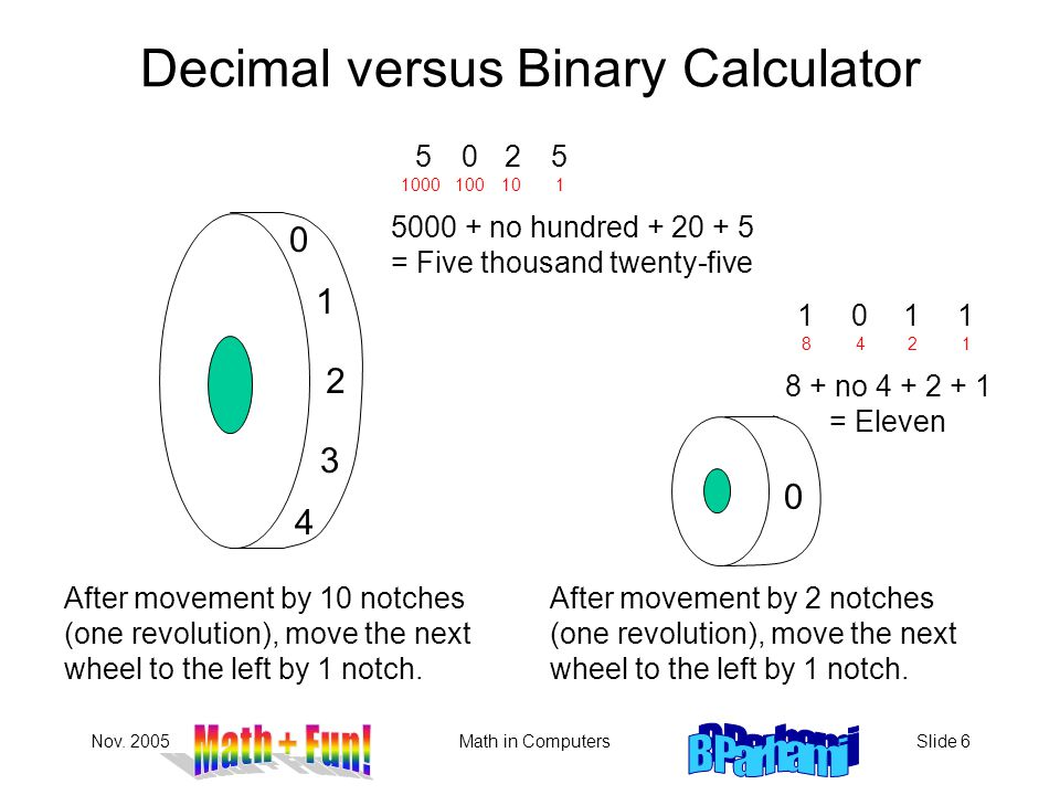 Nov. 2005Math in ComputersSlide 6 Decimal versus Binary Calculator After movement by 10 notches (one revolution), move the next wheel to the left by 1