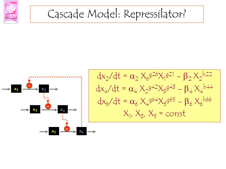 Cascade Model: Repressilator.