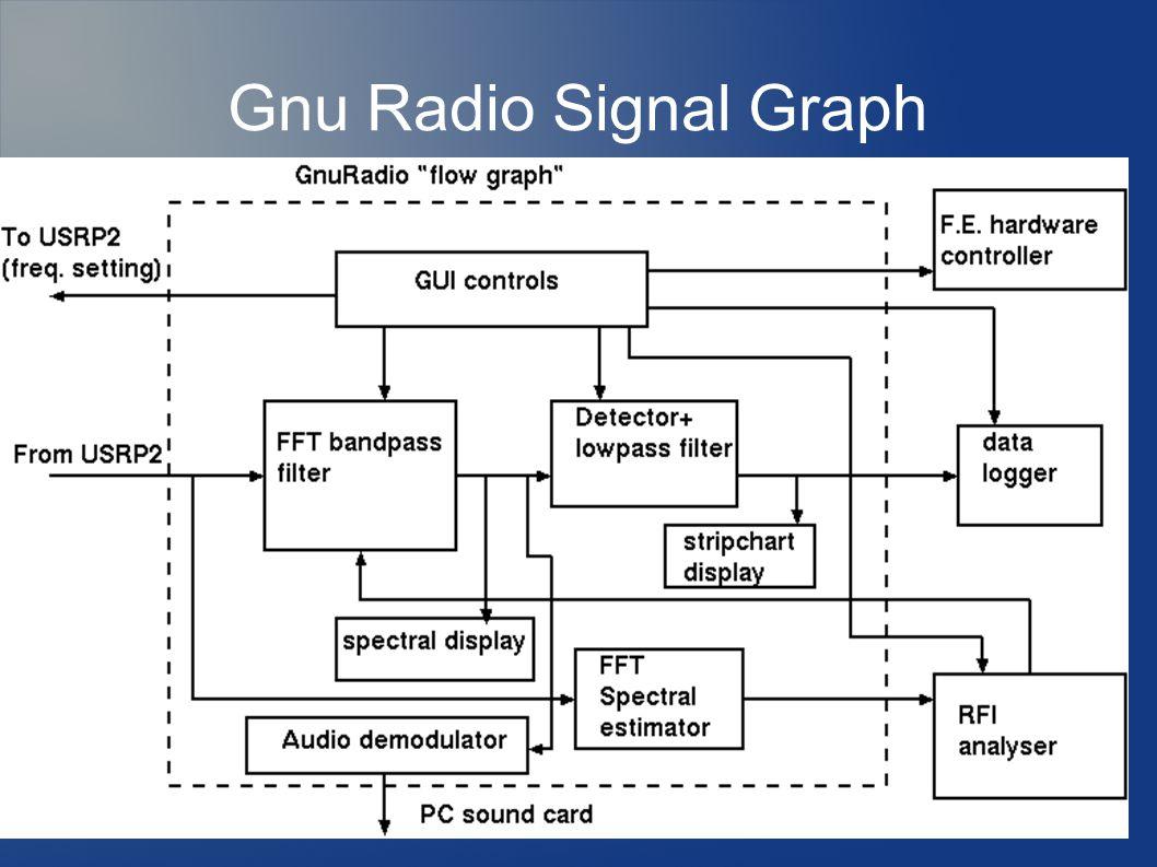 Gnu Radio Signal Graph