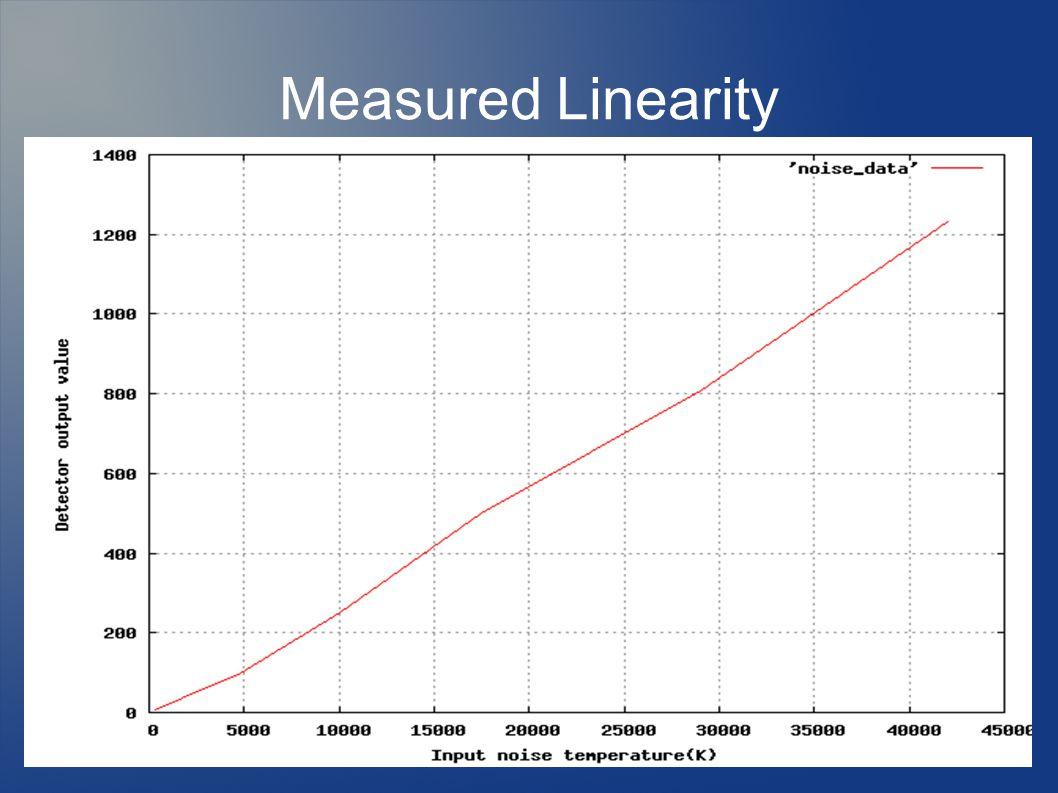 Measured Linearity