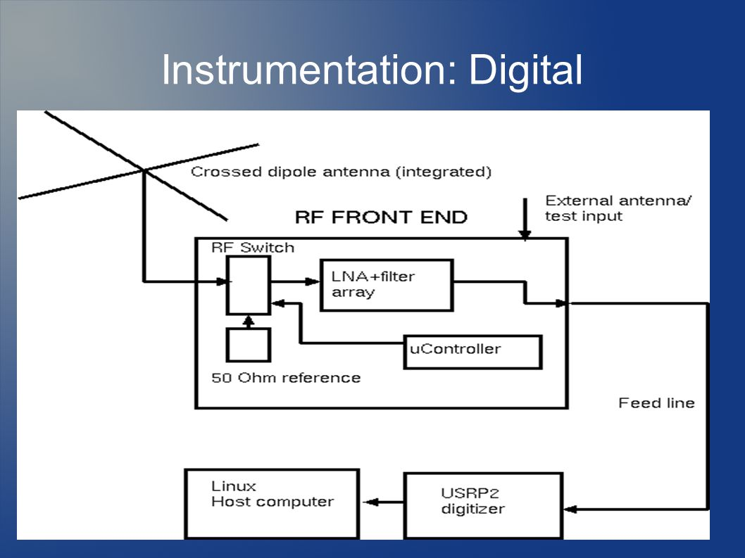 Instrumentation: Digital
