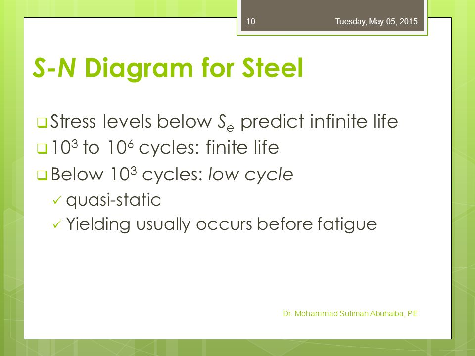 S-N Diagram for Steel  Stress levels below S e predict infinite life  10 3 to 10 6 cycles: finite life  Below 10 3 cycles: low cycle quasi-static Y