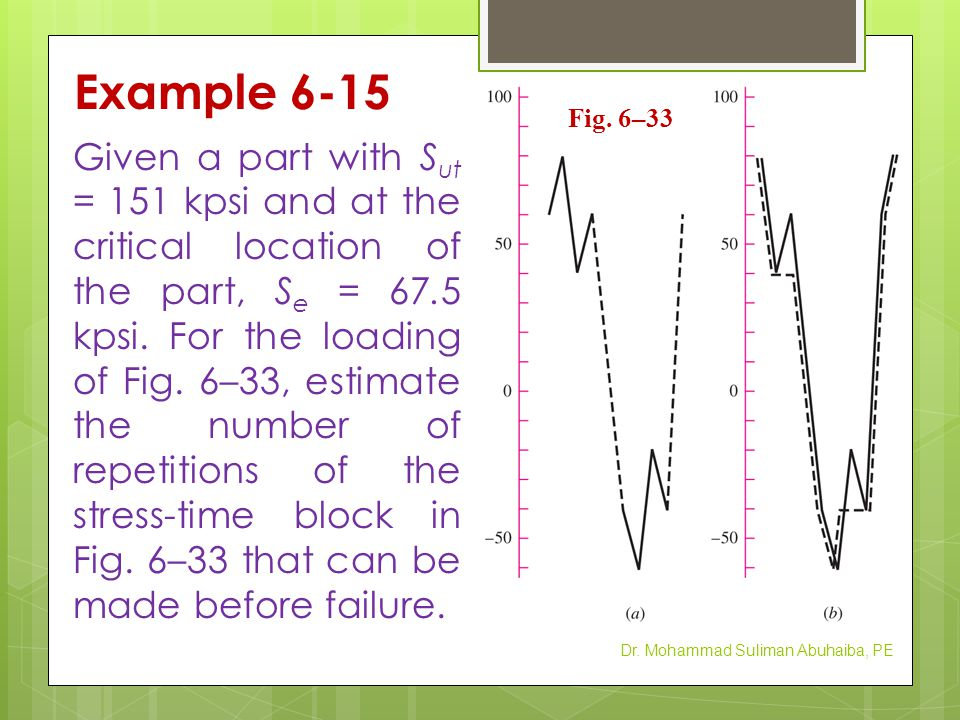 Example 6-15 Given a part with S ut = 151 kpsi and at the critical location of the part, S e = 67.5 kpsi. For the loading of Fig. 6–33, estimate the n