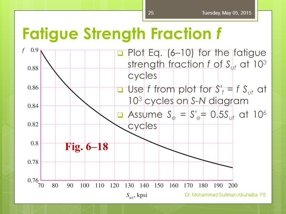 Fatigue Strength Fraction f  Plot Eq. (6–10) for the fatigue strength fraction f of S ut at 10 3 cycles  Use f from plot for S' f = f S ut at 10 3 c