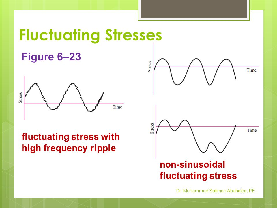 Fluctuating Stresses Dr. Mohammad Suliman Abuhaiba, PE Figure 6–23 fluctuating stress with high frequency ripple non-sinusoidal fluctuating stress