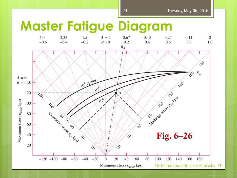 Master Fatigue Diagram Dr. Mohammad Suliman Abuhaiba, PE Fig. 6–26 Tuesday, May 05, 201574