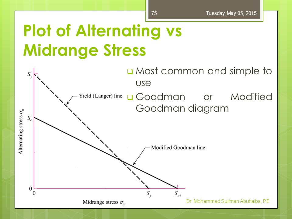 Plot of Alternating vs Midrange Stress  Most common and simple to use  Goodman or Modified Goodman diagram Dr. Mohammad Suliman Abuhaiba, PE Tuesday