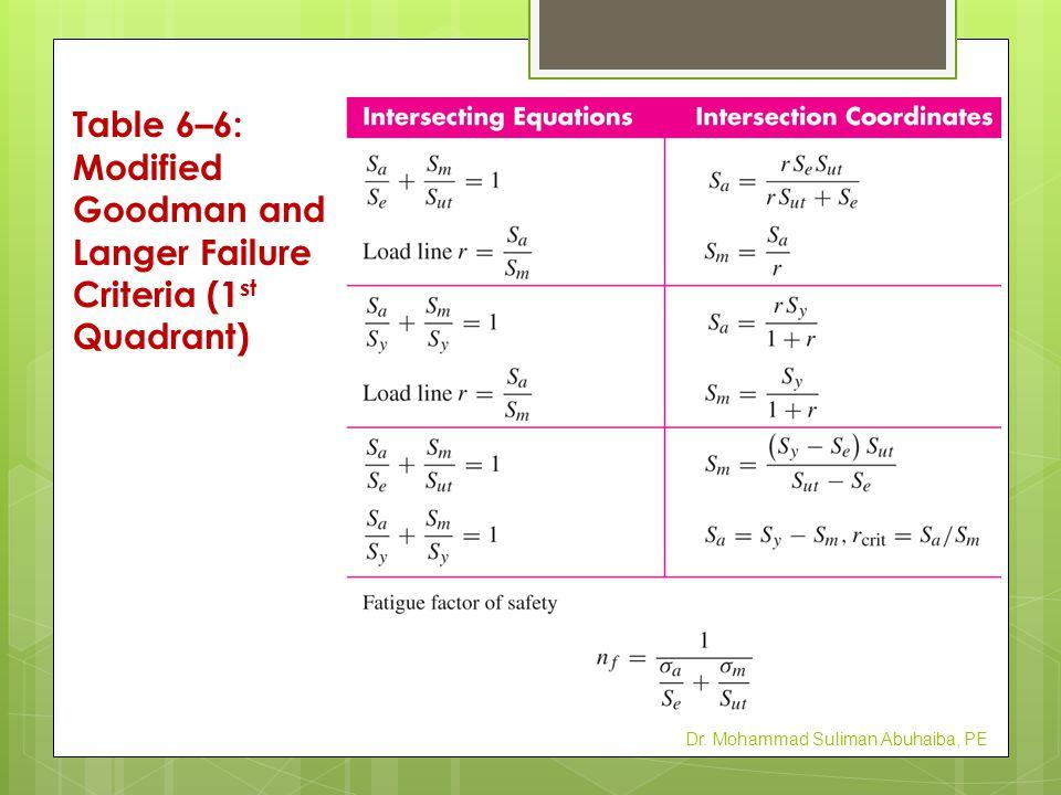 Dr. Mohammad Suliman Abuhaiba, PE Table 6–6: Modified Goodman and Langer Failure Criteria (1 st Quadrant)