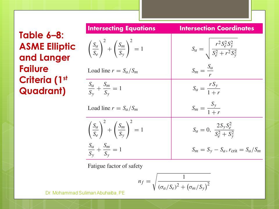 Table 6–8: ASME Elliptic and Langer Failure Criteria (1 st Quadrant) Dr. Mohammad Suliman Abuhaiba, PE