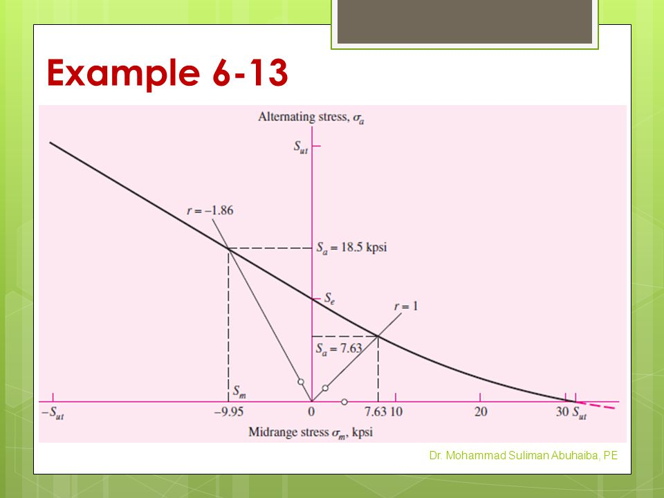 Example 6-13 Dr. Mohammad Suliman Abuhaiba, PE