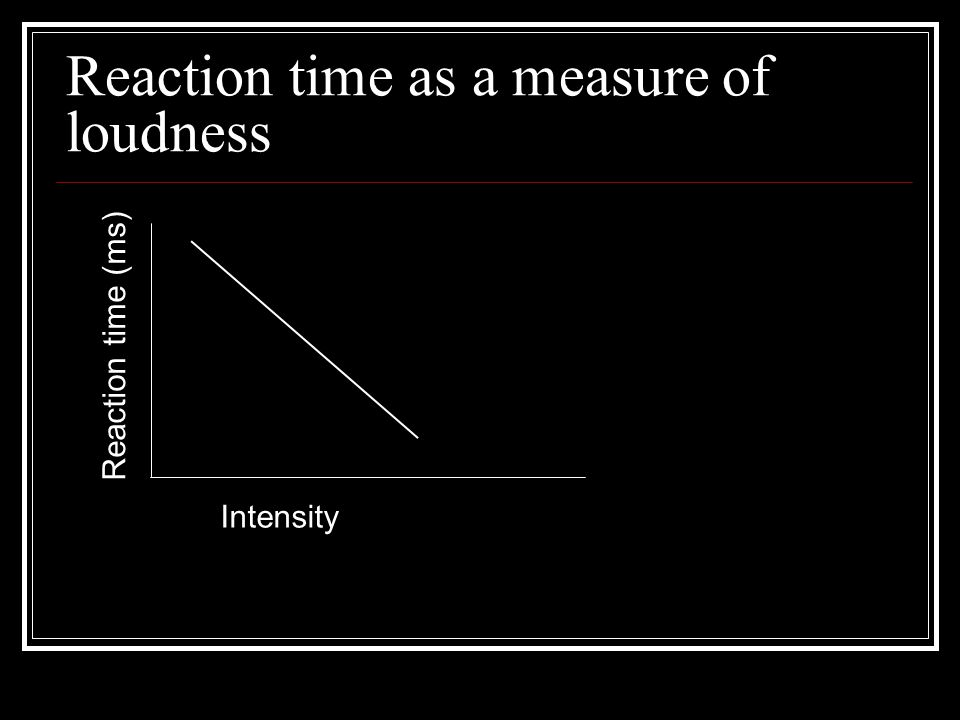 Reaction time as a measure of loudness Intensity Reaction time (ms)