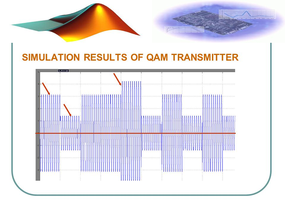 SIMULATION RESULTS OF QAM TRANSMITTER