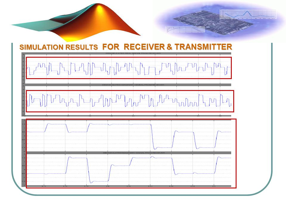 SIMULATION RESULTS FOR RECEIVER & TRANSMITTER