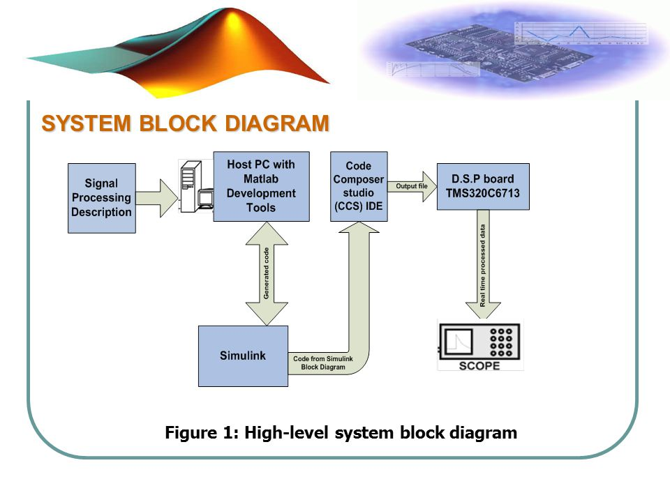 Figure 1: High-level system block diagram SYSTEM BLOCK DIAGRAM
