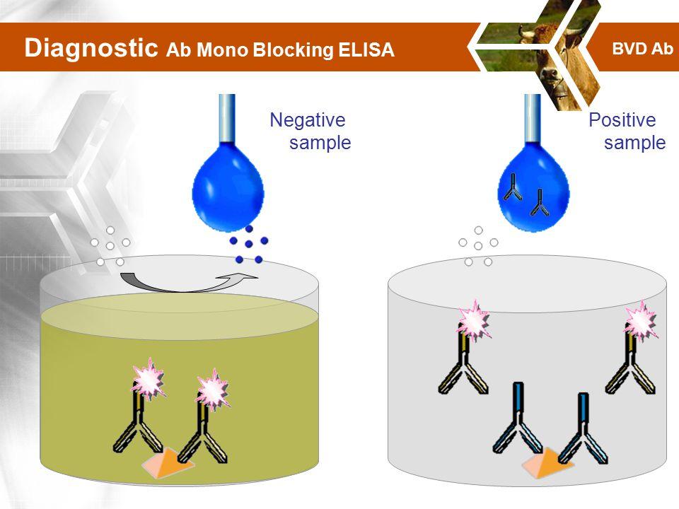 Diagnostic Ab Mono Blocking ELISA Negative sample Positive sample BVD Ab