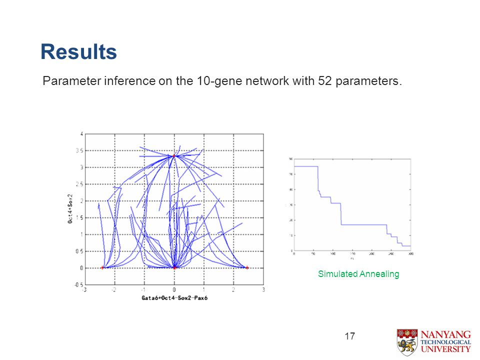 17 Parameter inference on the 10-gene network with 52 parameters. Results Simulated Annealing