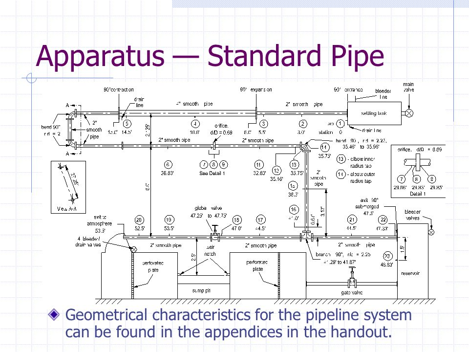 Apparatus — Streamlined Pipe Geometrical characteristics for the pipeline system can be found in the appendices in the handout.