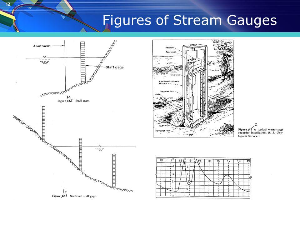 12 Figures of Stream Gauges