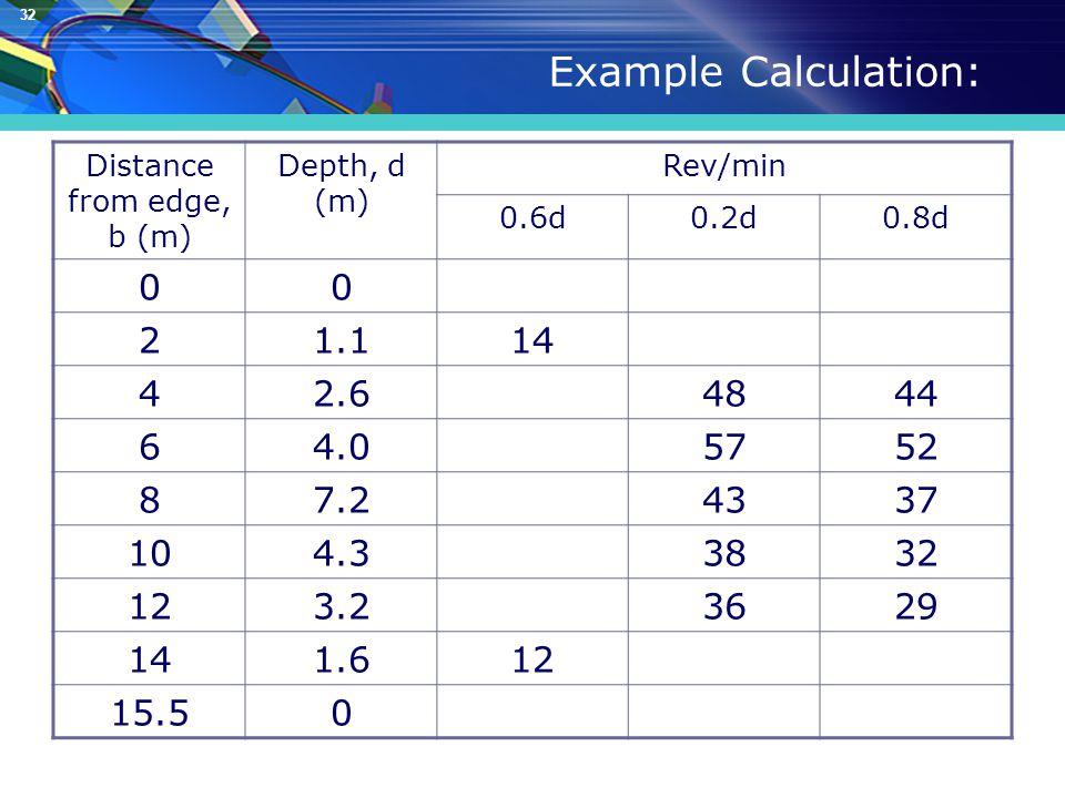 32 Example Calculation: Distance from edge, b (m) Depth, d (m) Rev/min 0.6d0.2d0.8d 00 21.114 42.64844 64.05752 87.24337 104.33832 123.23629 141.612 15.50