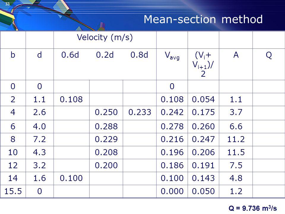 33 Mean-section method Velocity (m/s) bd0.6d 0.2d 0.8dV avg (V i + V i+1 )/ 2 AQ 000 21.10.108 0.0541.1 42.60.2500.2330.2420.1753.7 64.00.2880.2780.2606.6 87.20.2290.2160.24711.2 104.30.2080.1960.20611.5 123.20.2000.1860.1917.5 141.60.100 0.1434.8 15.500.0000.0501.2 Q = 9.736 m 3 /s