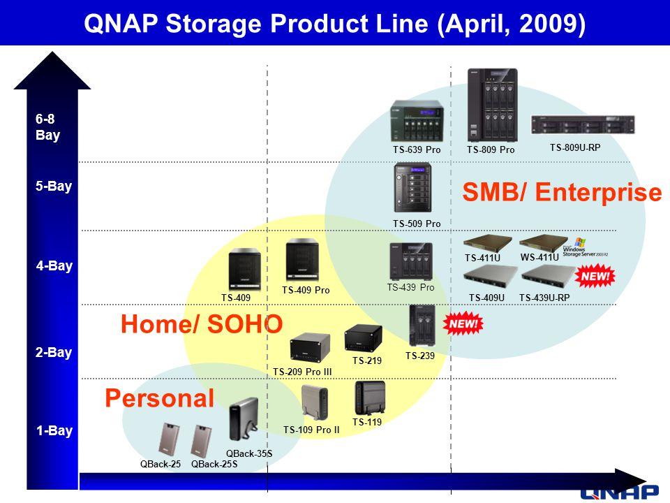 QBack-25 TS-411U TS-409U WS-411U 2-Bay 1-Bay 4-Bay Personal Home/ SOHO SMB/ Enterprise TS-109 Pro II TS-209 Pro III TS-409 Pro QBack-25S QBack-35S TS-409 5-Bay TS-509 Pro QNAP Storage Product Line (April, 2009) 6-8 Bay TS-639 ProTS-809 Pro TS-809U-RP TS-439 Pro TS-119 TS-219 TS-239 TS-439U-RP