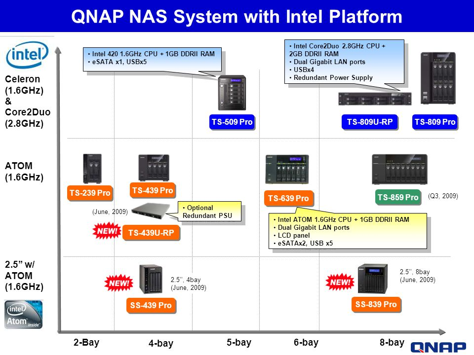 QNAP NAS System with Intel Platform Celeron (1.6GHz) & Core2Duo (2.8GHz) ATOM (1.6GHz) 4-bay 2-Bay5-bay6-bay8-bay TS-239 Pro TS-439 Pro TS-639 Pro TS-
