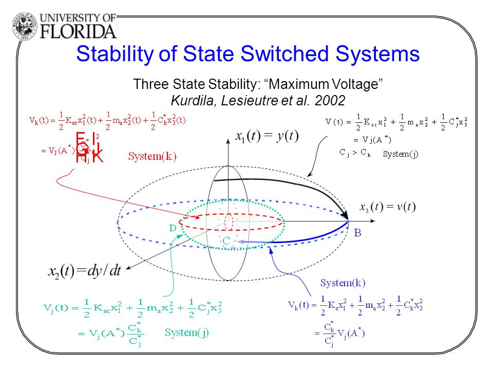 "Three State Stability: ""Maximum Voltage"" Kurdila, Lesieutre et al. 2002 Stability of State Switched Systems"
