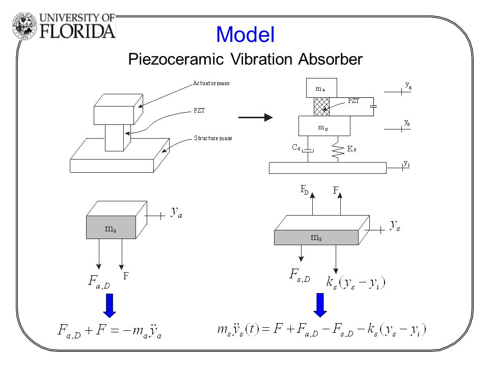 Model Piezoceramic Vibration Absorber F D F m s F m a
