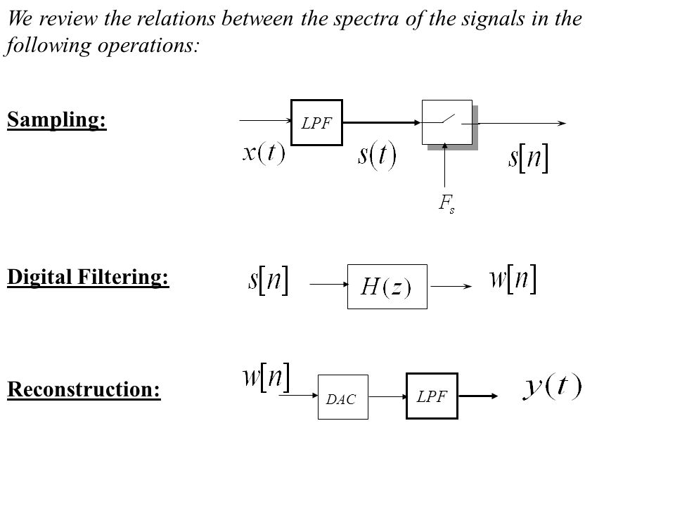 LPF DAC LPF We review the relations between the spectra of the signals in the following operations: Sampling: Digital Filtering: Reconstruction: