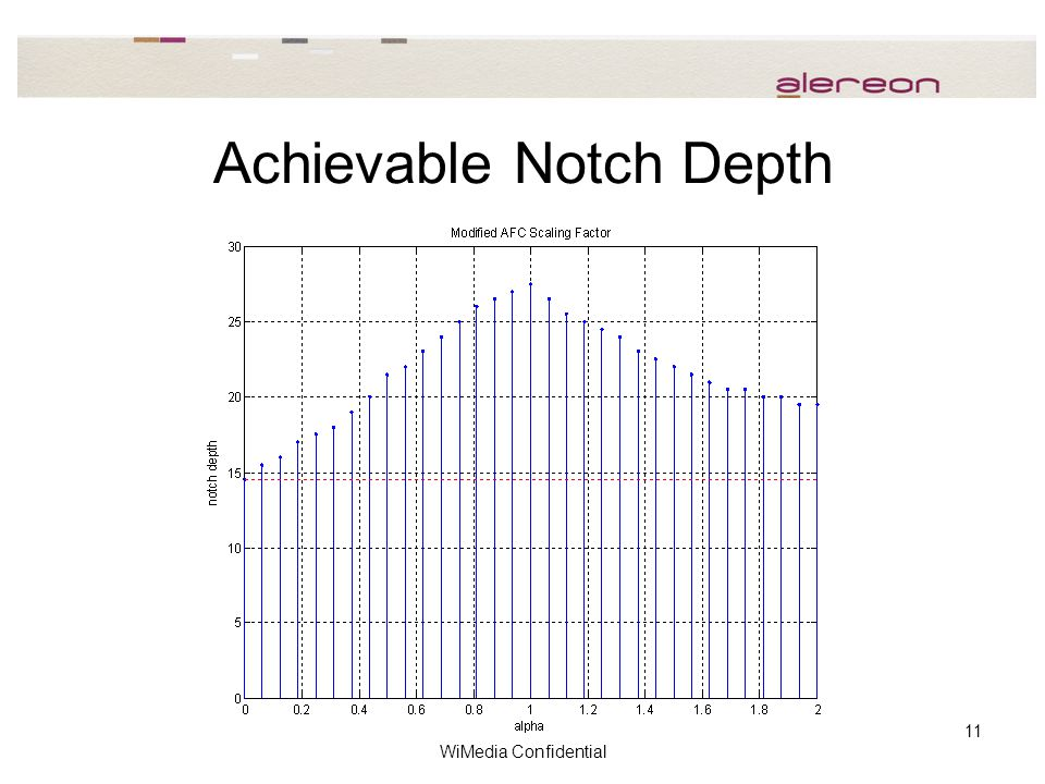 WiMedia Confidential 11 Achievable Notch Depth