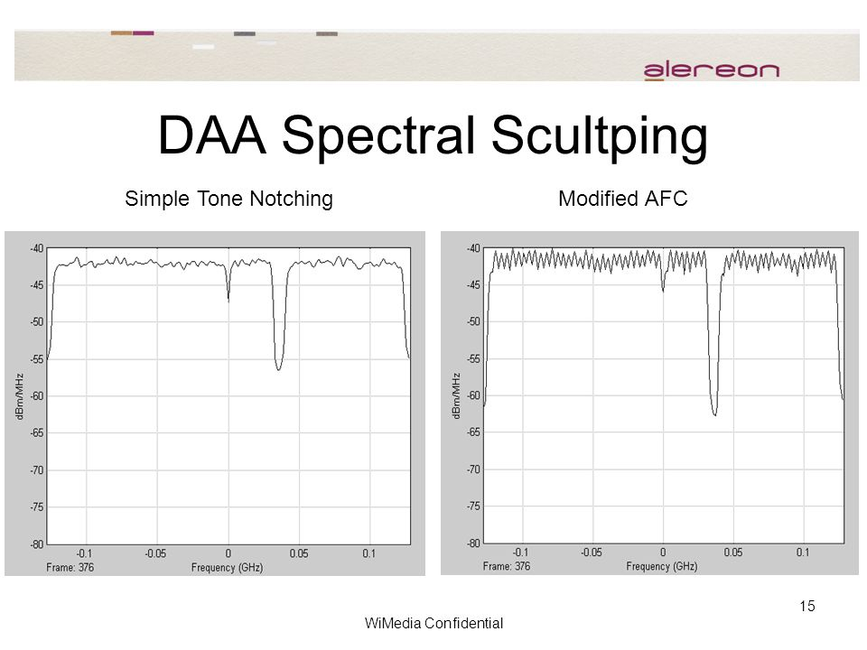 WiMedia Confidential 15 DAA Spectral Scultping Simple Tone NotchingModified AFC