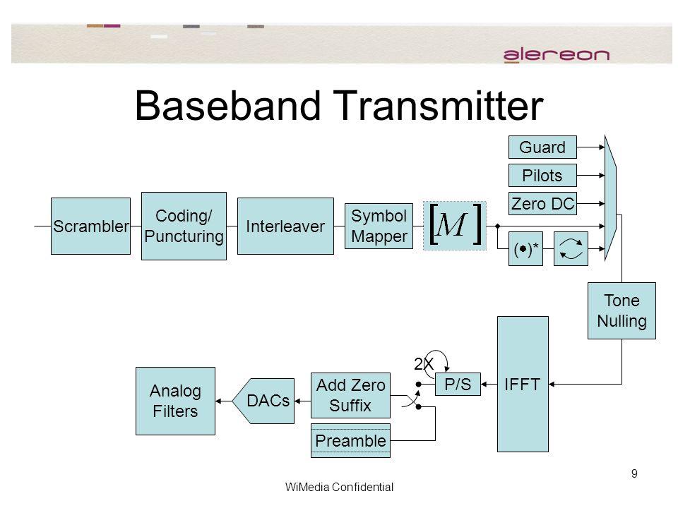 WiMedia Confidential 9 Baseband Transmitter IFFT Symbol Mapper Coding/ Puncturing ScramblerInterleaver Pilots Zero DC DACs P/S (  )* 2X Preamble Add Zero Suffix Analog Filters Tone Nulling Guard
