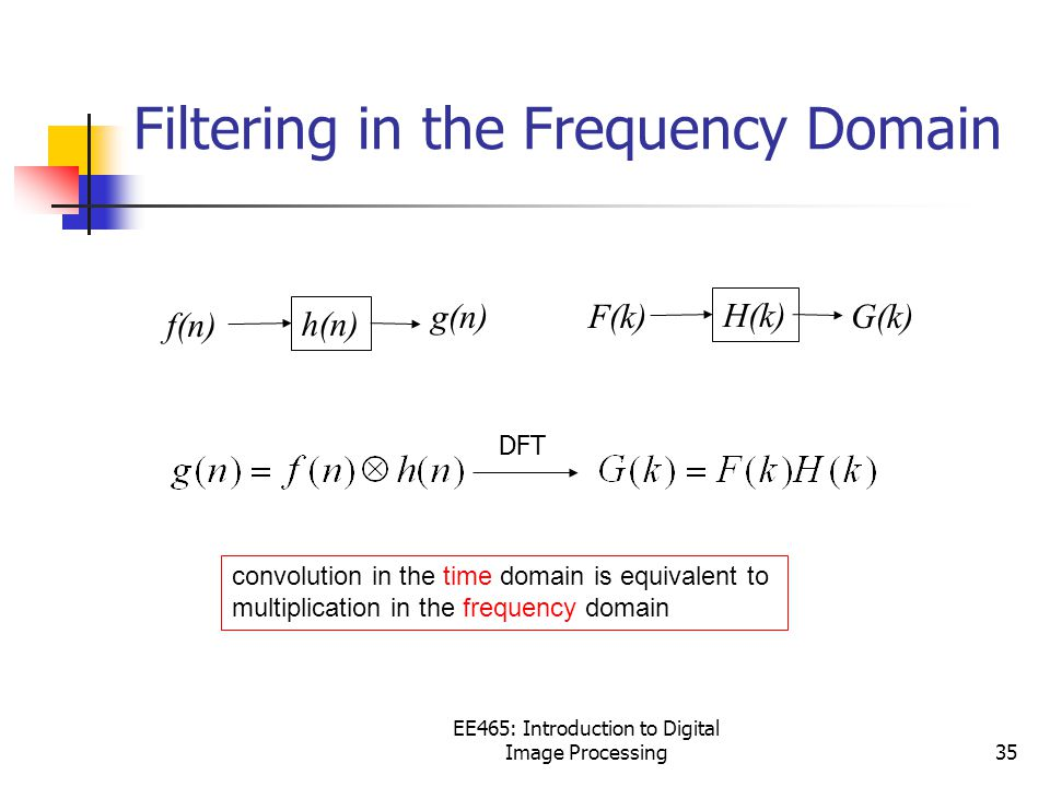 EE465: Introduction to Digital Image Processing35 Filtering in the Frequency Domain convolution in the time domain is equivalent to multiplication in the frequency domain f(n) h(n) g(n)F(k) H(k) G(k) DFT