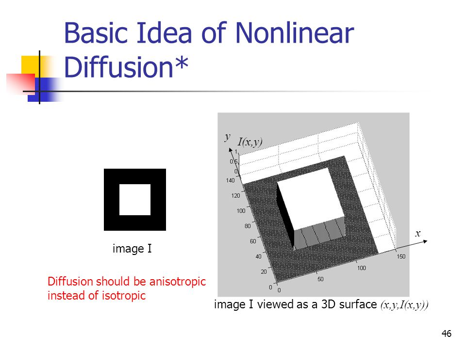 46 Basic Idea of Nonlinear Diffusion* x y I(x,y) image I image I viewed as a 3D surface (x,y,I(x,y)) Diffusion should be anisotropic instead of isotropic
