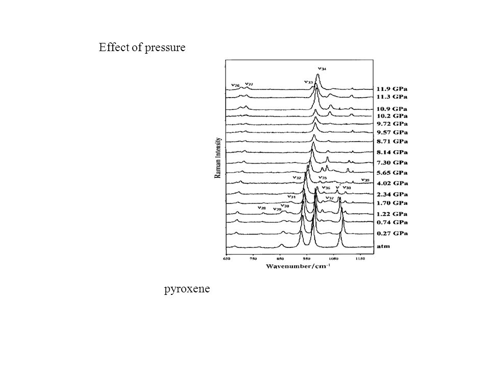 Effect of pressure pyroxene