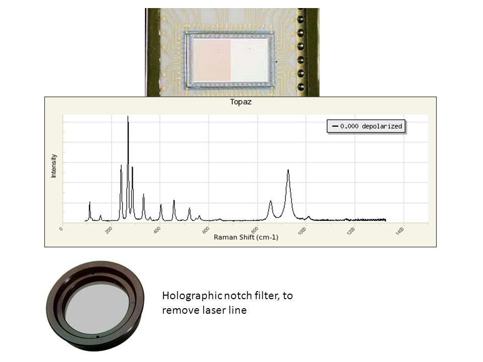 Holographic notch filter, to remove laser line